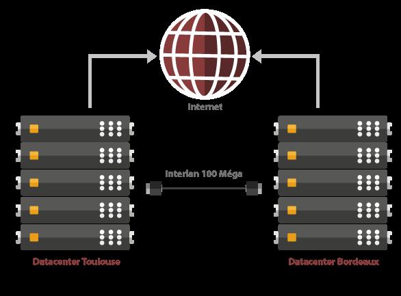 schema-datacenters